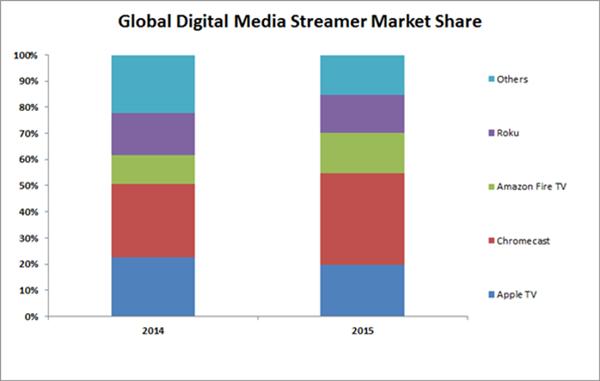Gráfico de 2015.