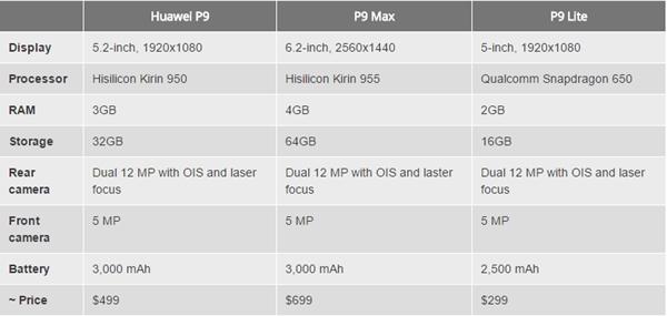 Los nuevos Huawei.