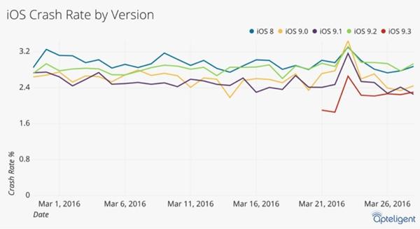 Estadísticas de iOS.