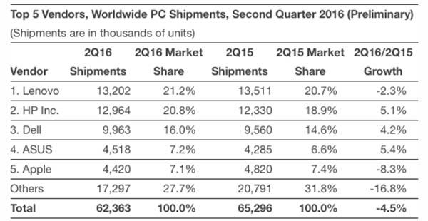 Top 5 de vendedores de ordenadores