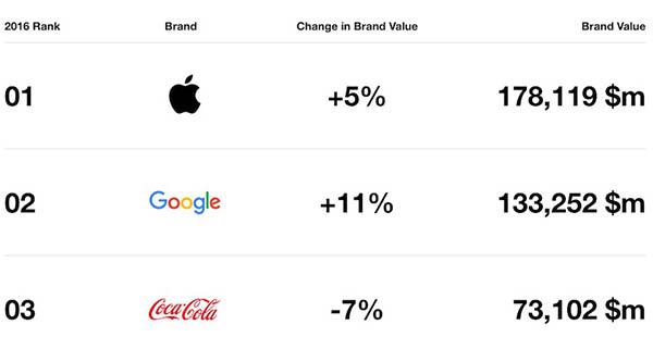 Las tres marcas más valoradas
