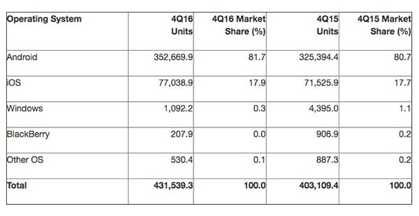 Cuotas de mercado según Gartner