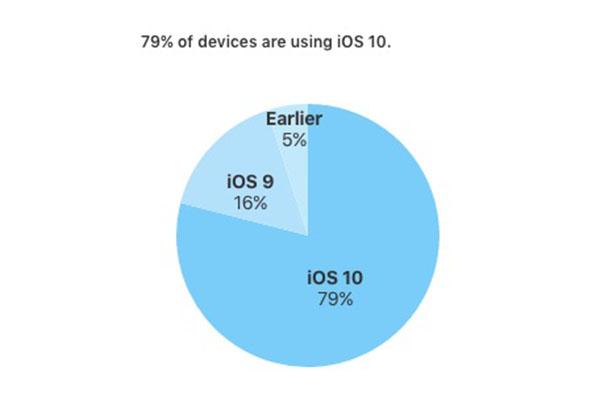 Tasa de adopción en iOS