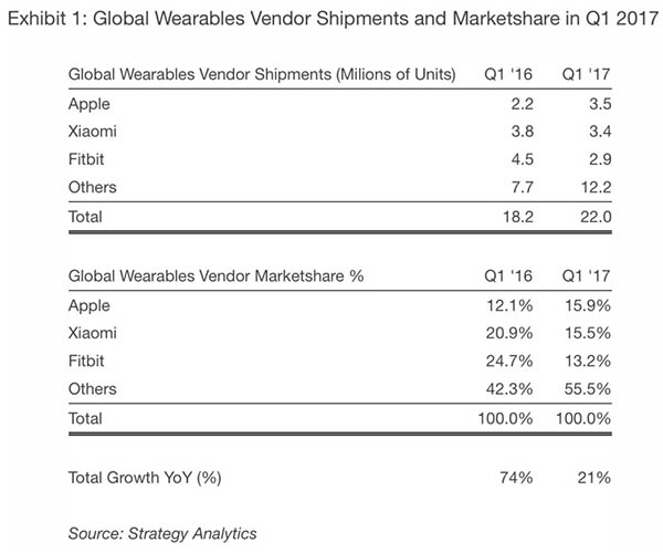 Apple y Fitbit, competidoras en el mercado de wearables