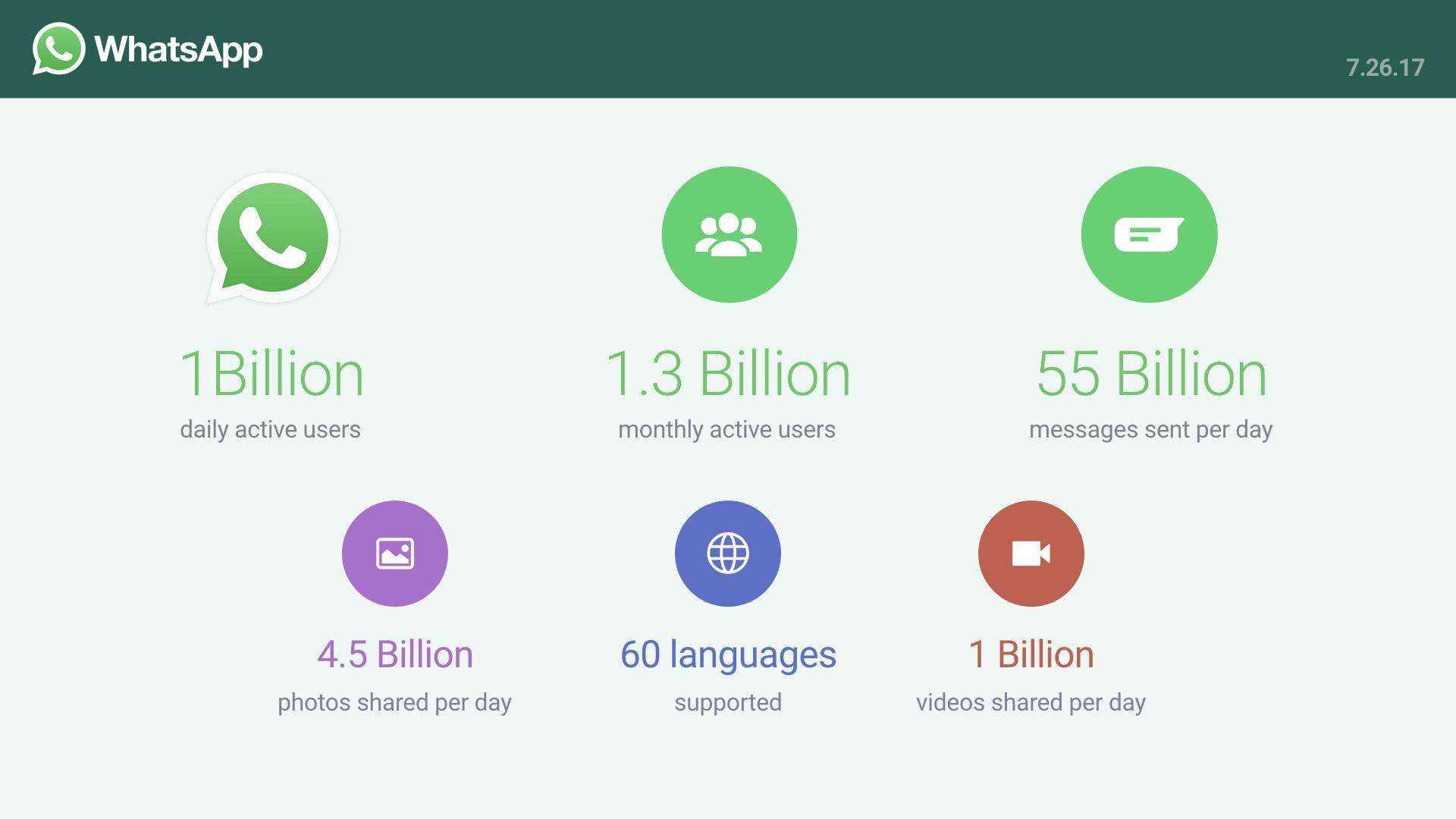 Datos oficiales de WhatsApp