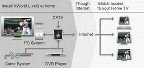 KWorld IPTV: compartir contenido entre múltiples dispositivos