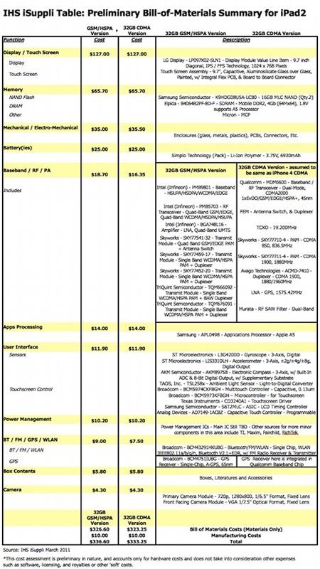 Lista de precios de componentes del iPad 2
