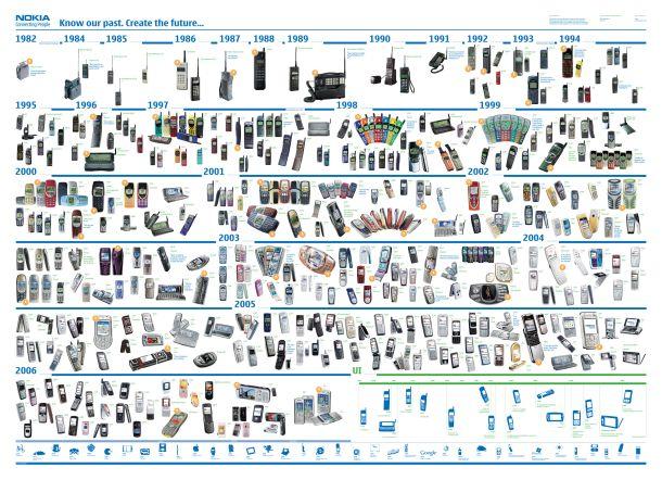 Toda la línea de terminales de Nokia en 25 años