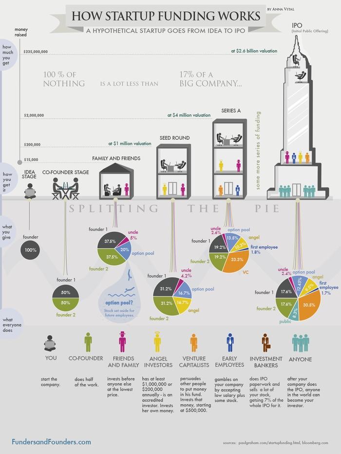 Etapas de financiación de una startup. Infografía de Funders and Founders