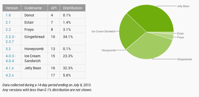 Tabla y gráfico que muestra la ocupación de las distintas versiones de Android a 8 de julio de 2013