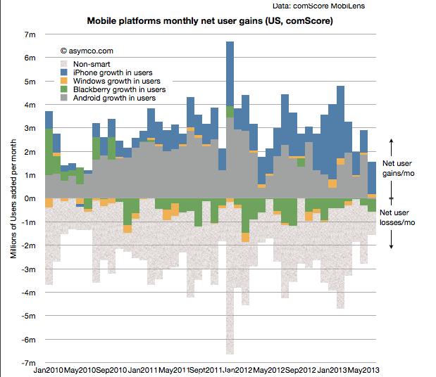 Gráfico de ASYMCO que refleja los resultados de los sistemas operativos