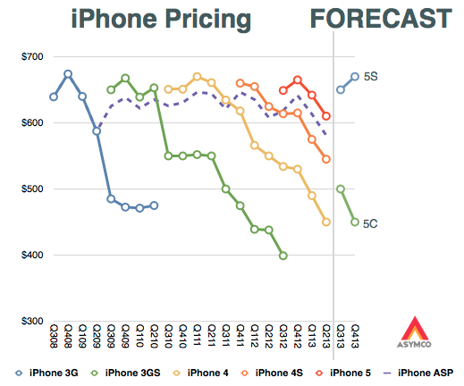 Gráfica de ASYMCO que estima el precio de los próximos productos de Apple