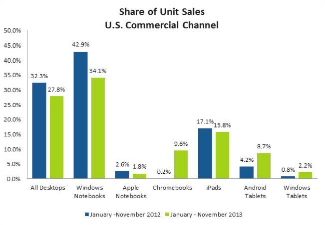 Los portátiles de Windows y los iPads superan el número de ventas de Chromebook
