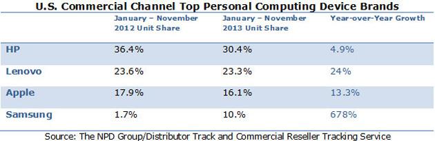 Mientras que todos se mantienen de manera aproximada, Samsung aumenta un 678%