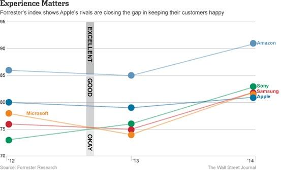 La gráfica proporcionada por Forrester