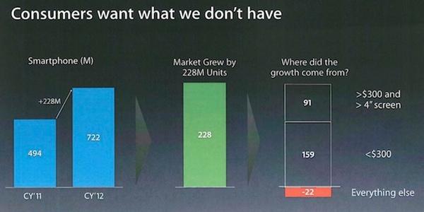 Diapositiva de Apple presentada en el juicio