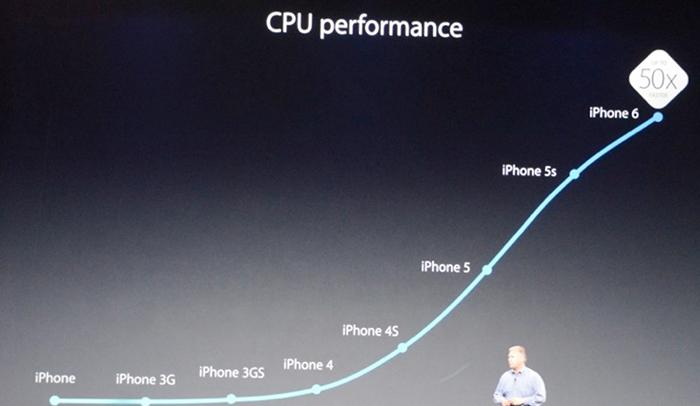 Sobrados de potencia CPU