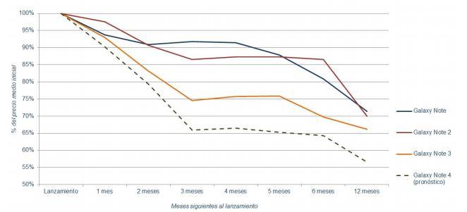 Comparación de precios de la gama Note
