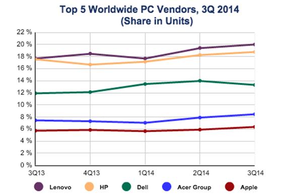 Según IDC, Apple habría superado a Asus como fabricante y ya estaría en un quinto puesto