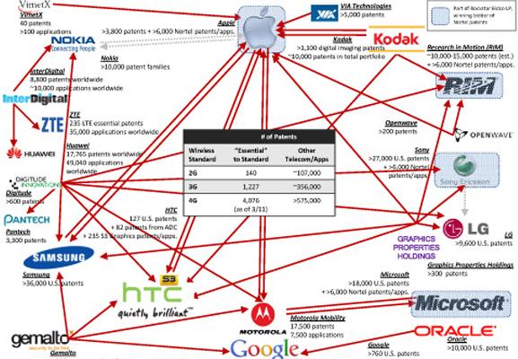 Un esquema muy lioso sobre las patentes