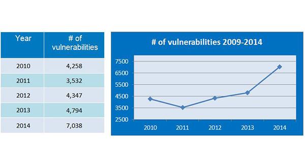 Evolución del número de vulnerabilidades desde 2009 hasta 2014.