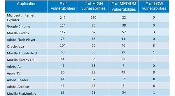 Número de vulnerabilidades de los principales navegadores y aplicaciones.
