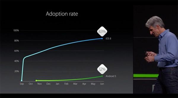De nuevo, las gráficas comparan a las compañías. Aunque lo de Android no es una sorpresa