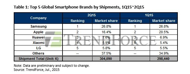 Tabla estadística del Top 5 empresas de la telefonía movil
