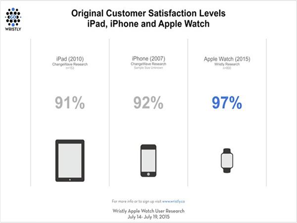 Apple Watch, iPhone y iPad