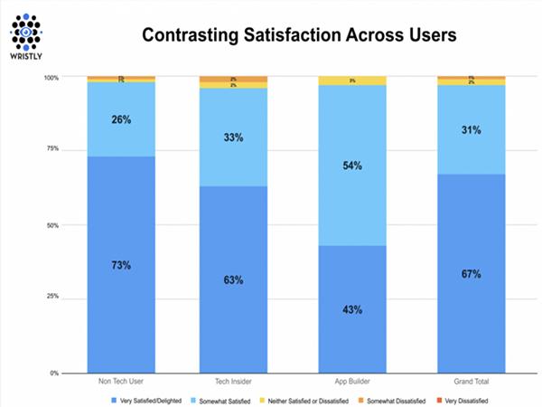 Porcentaje de satisfacción realizado por Wristly
