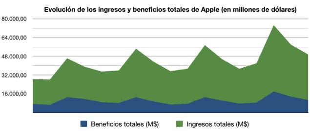 Gráfica 1 de los resultados de Apple
