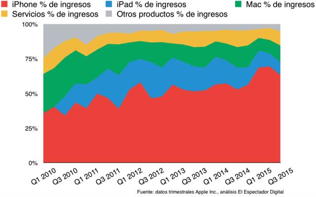 Gráfica 4 de los resultados de Apple