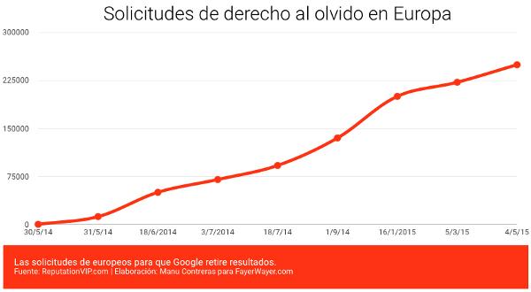 Gráficos de peticiones europeas para ejercer el 'Derecho al Olvido' en un año