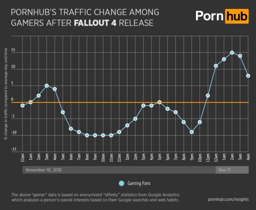 Datos de PornHub el día de salida de Fallout 4
