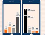 ¿Cuál es el iPhone que prefieren los usuarios?