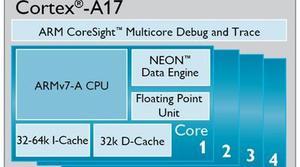 ARM presenta los nuevos Cortex-A17, prometiendo un 60% más de rendiemiento