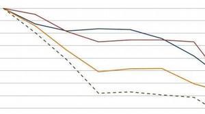 El precio del  Samsung Galaxy Note 4 podría caer un 34%
