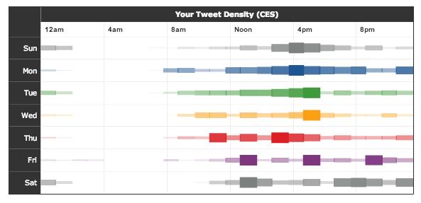 Cómo medir los contenidos en redes sociales